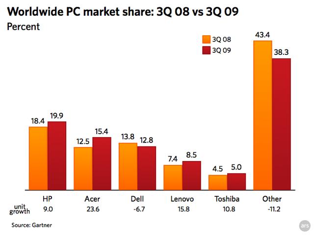 Chart: Worldwide PC Market Share - Gartner