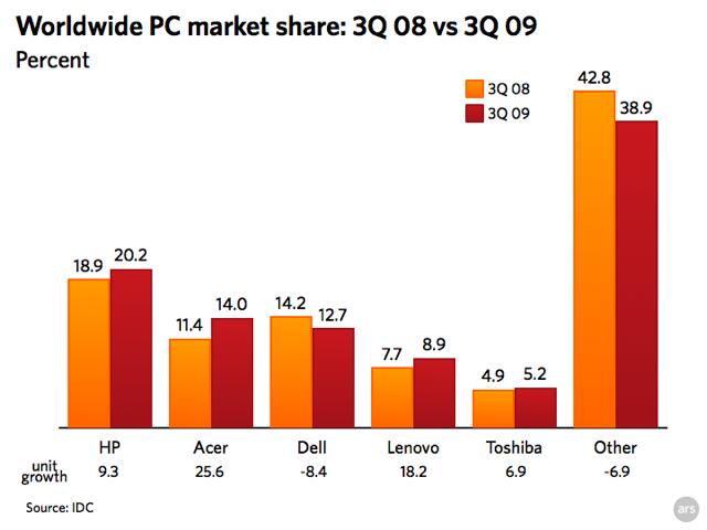 Chart: Worldwide PC Market Share - IDC