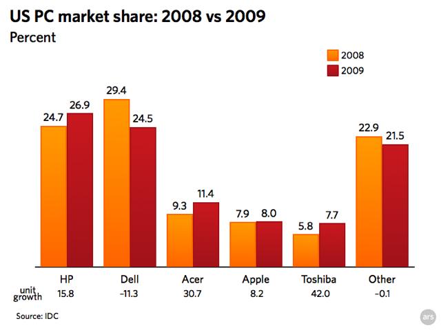 US PC Market Share, 2008 vs 2009