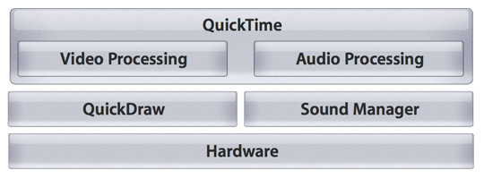 QuickTime in 1995