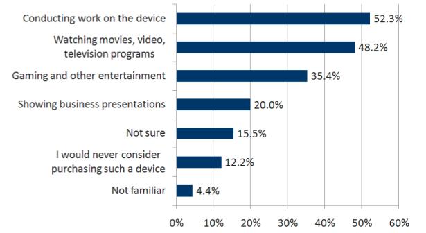 sybase survey results