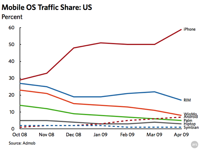 Chart: smartphone ad request share US