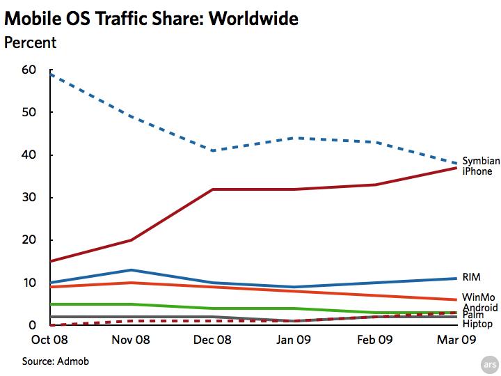 AdMob Mobile Traffic Share Worldwide