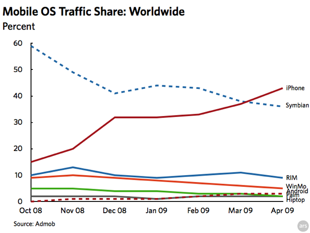Chart: smartphone ad request share worldwide