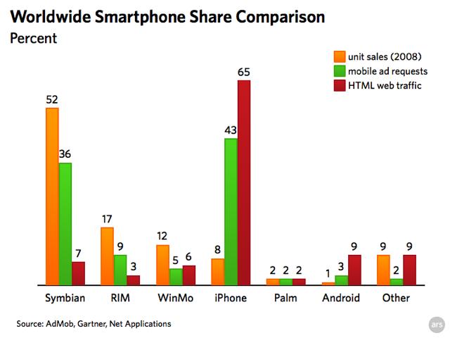 Chart: smartphone market share comparison