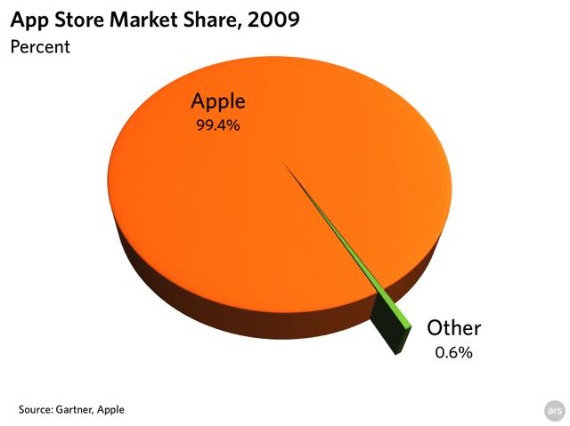Chart: App store sales 2009
