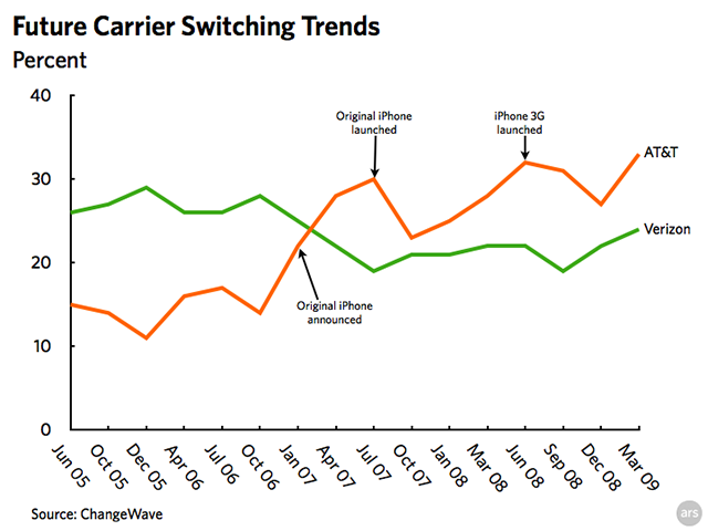 Chart: percentage of potential switchers looking at AT&T vs Verizon