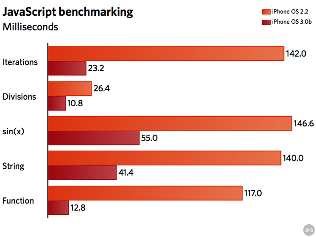 Simple JavaScript benchmarks