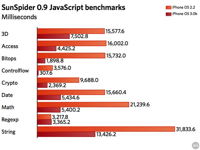 SunSpider JavaScript benchmarks