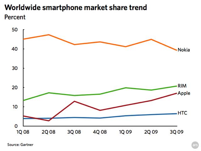 Line graph: Worldwide smartphone market share trend