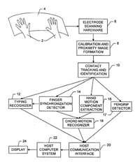 Apple patent filing details show multi-touch interface flowchart.