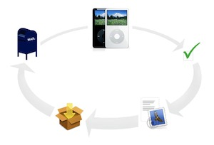 Free iPod and Cellphone Recycling. Image from Apple.