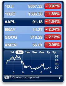 One week stock performance for APPL.