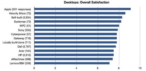 Desktop Satisfaction