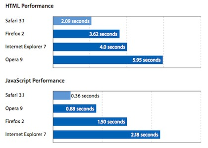 HTML and JavaScript benchmark results from Apple.