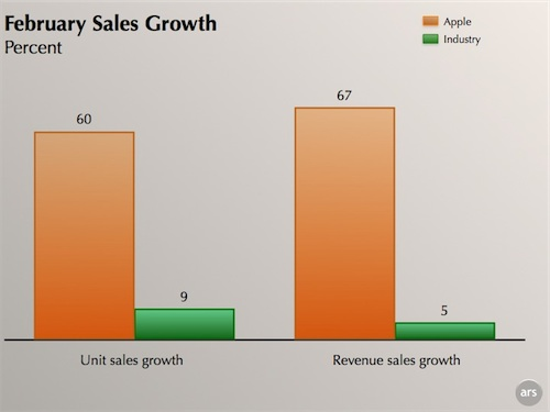 February Sales Growth chart