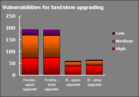 Vulnerabilities for IE and Firefox