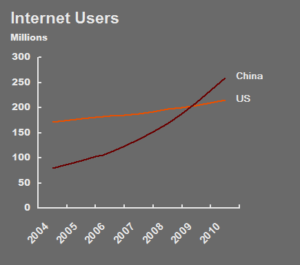 Chinese and US Internet users