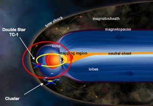 Schematic of the magnetosphere