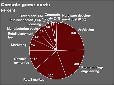 Cost breakdown for next-gen games