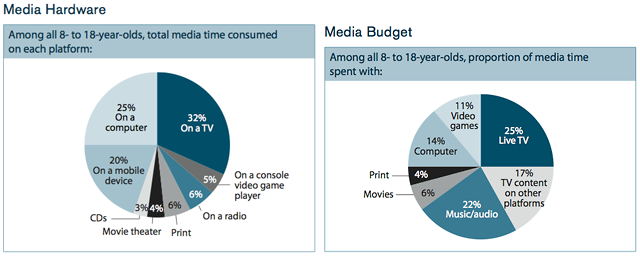 pie charts comparing media use