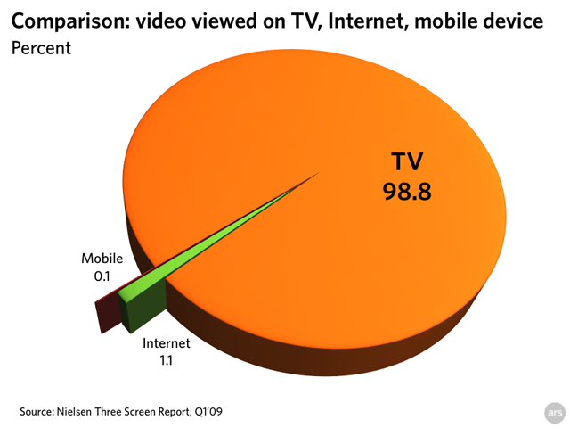 Chart: comparing viewing via TV, Internet, and mobile phone