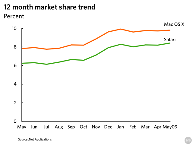 netapp_share_trend_may_09.png