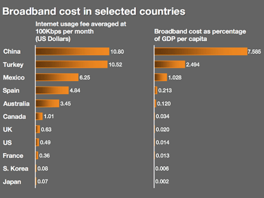 Broadband cost in selected countries