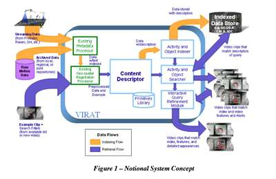 Diagram of the VIRAT system concept