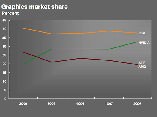 Nvidia Continues To Take Graphics Market Share From Amd Intel Ars Technica