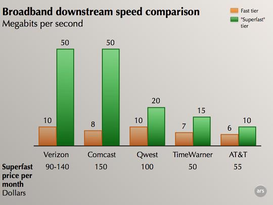 Service Speeds