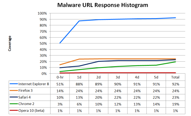 nss_malware_url_response_histogram_july.png