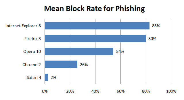nss_mean_block_rate_for_phishing_july.png