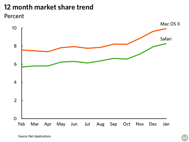 os_browser_share_trend.png