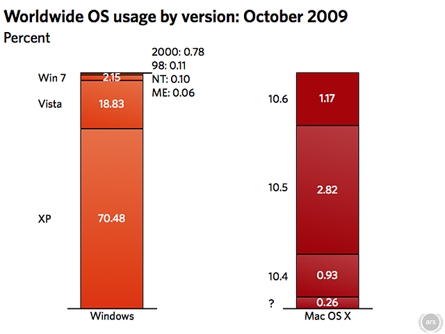 Bar Graph: Worldwide OS share by version of Windows and Mac OS X