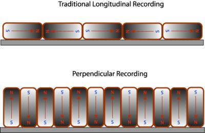 Perpendicular storage