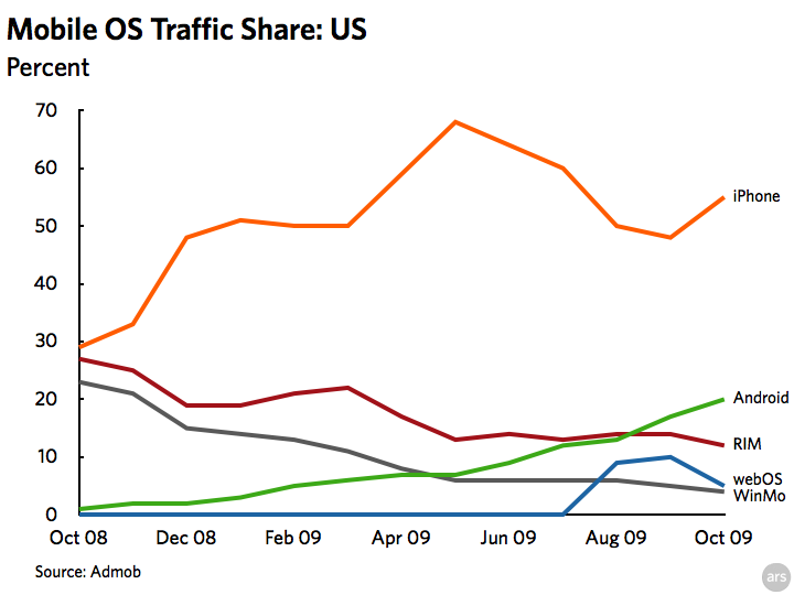 Mobile OS trend US