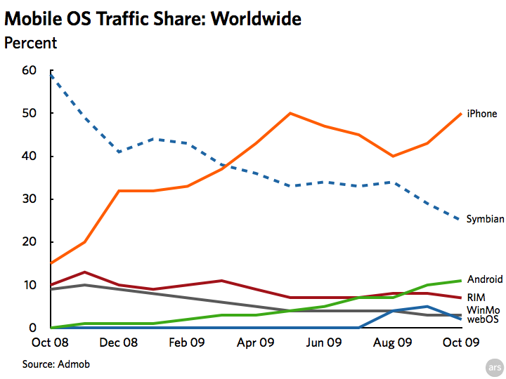 Mobile OS trend worldwide