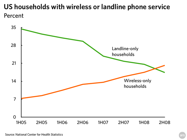 Graph: US households with wireless or landline-only phone service