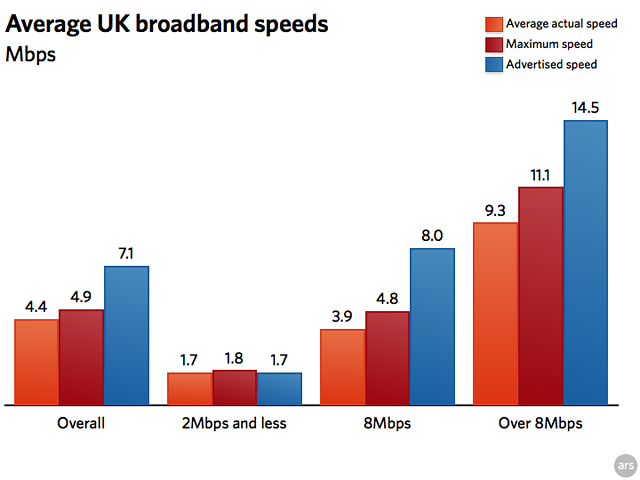 ofcom_speed_chart_UK.png