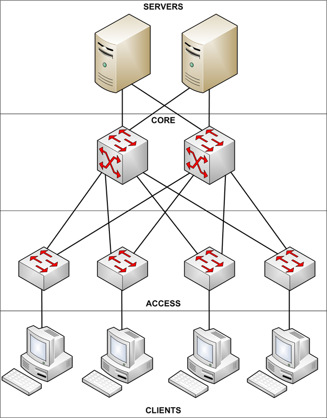 Designing A Highly Reliable Small Medium Business Network Ars Technica