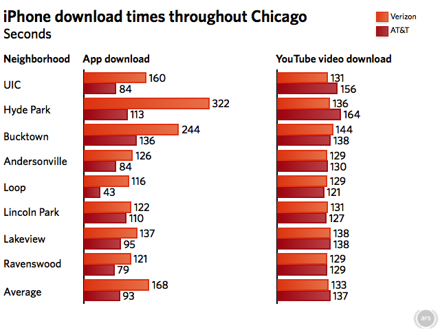 """Ars Technica's """"real world"""" download tests; shorter bars are better"""