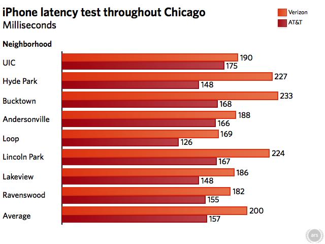 Speedtest's ping test results; shorter bars are better