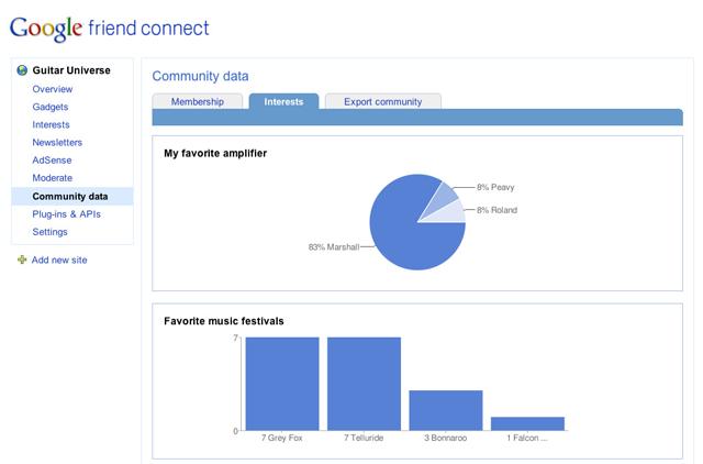 Google Friend Connect community data