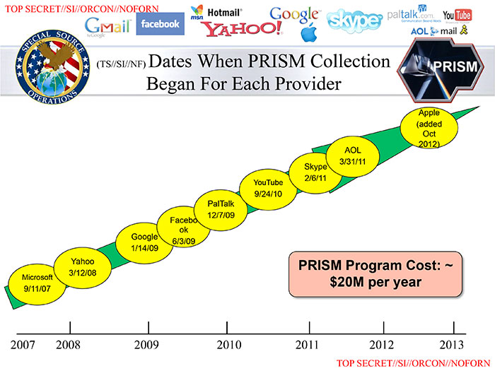 The NSA used PRISM to obtain personal data from companies signed up to the Safe Harbour framework.