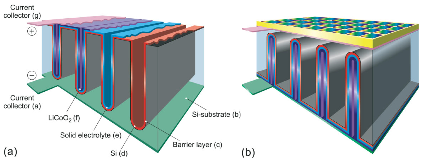 A diagram of a 3D all-solid-state lithium-ion battery, from one of Notten's research papers.