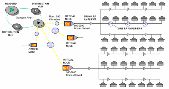 A generic diagram of a hybrid fibre-cable network; Virgin Media's network will be similar.