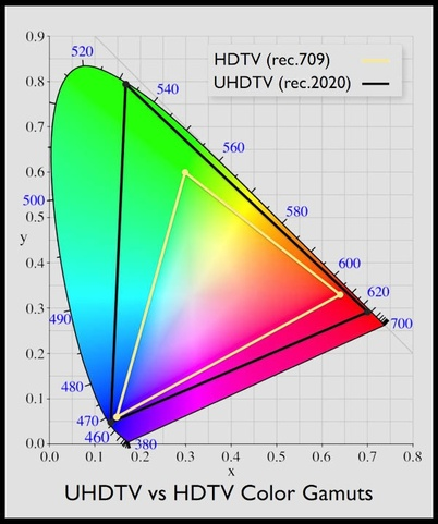 Rec 2020 (UHDTV) vs. Rec 709 (HDTV) colour gamuts.