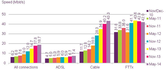 Average Internet connection speeds in the UK, as of 12 months ago