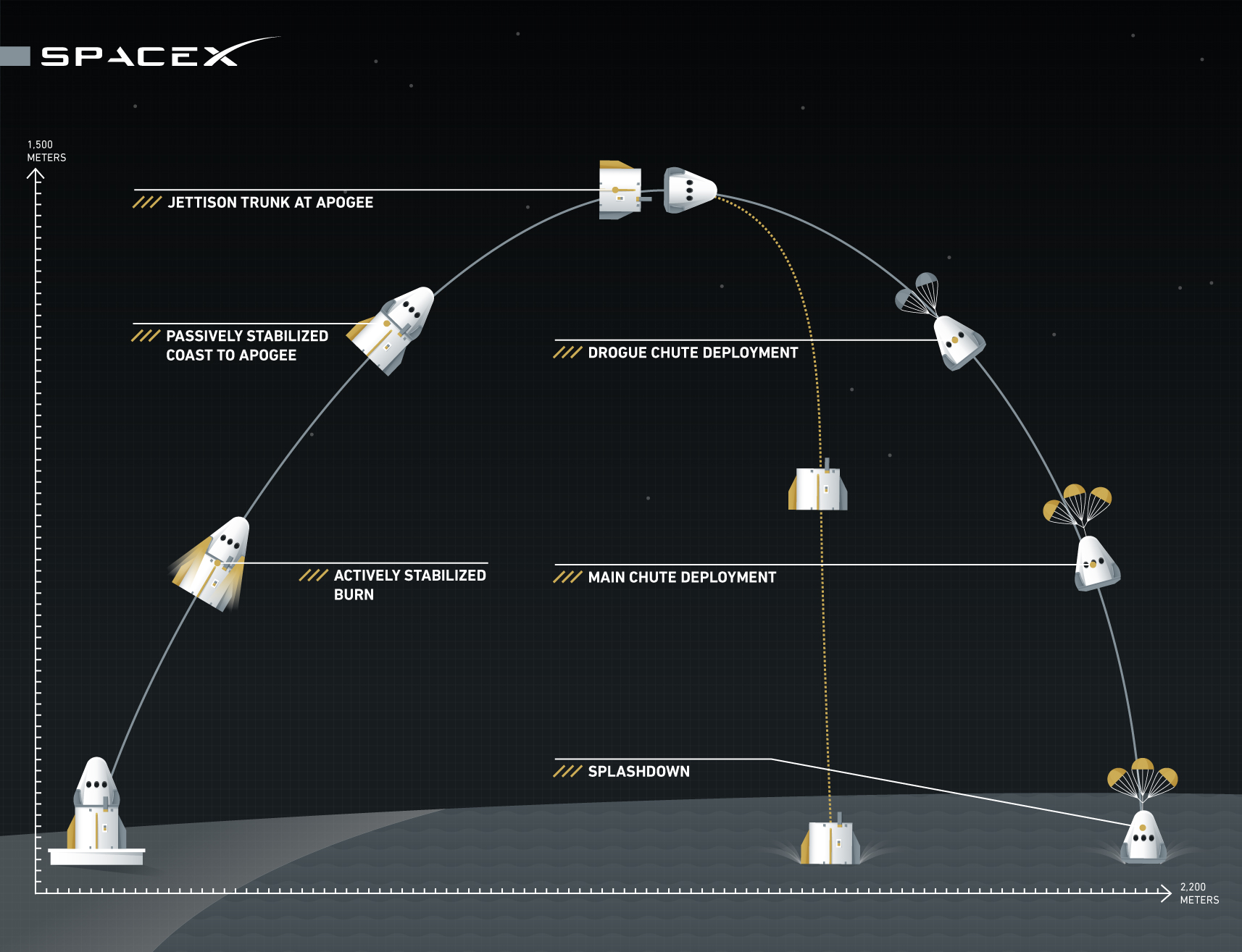 A graphic showing the (expected) sequence of events during the Crew Dragon pad abort test.